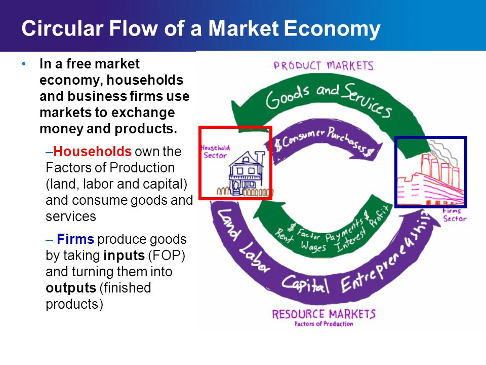 Chapter 2SectionMain Menu Circular Flow Model Review (Worksheet) Households Pay for G/S (Products) >>>>>> <<<<<<Business Provide G/S (Products) <<<<<<<Business Pay for FOP (Resources) Households Provide FOP (Resources)>>>>>> In which market are households sellers.