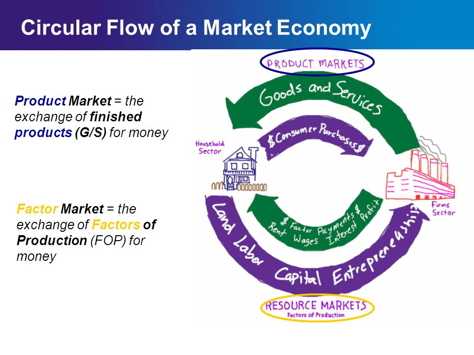 Chapter 2SectionMain Menu Circular Flow Model Review (Worksheet) Households Pay for G/S (Products) >>>>>> <<<<<<Business Provide G/S (Products) <<<<<<<Business Pay for FOP (Resources) Households Provide FOP (Resources)>>>>>> In which market are businesses buyers.