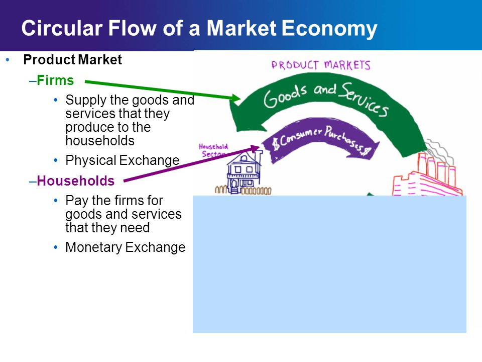 Chapter 2SectionMain Menu monetary flow physical flow monetary flow physical flow Circular Flow Diagram of a Market Economy Households Firms Factor (Resource) Market Households supply firms with land, labor, and capital.