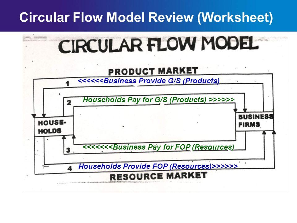 Chapter 2SectionMain Menu Circular Flow Model Review (Worksheet) A.