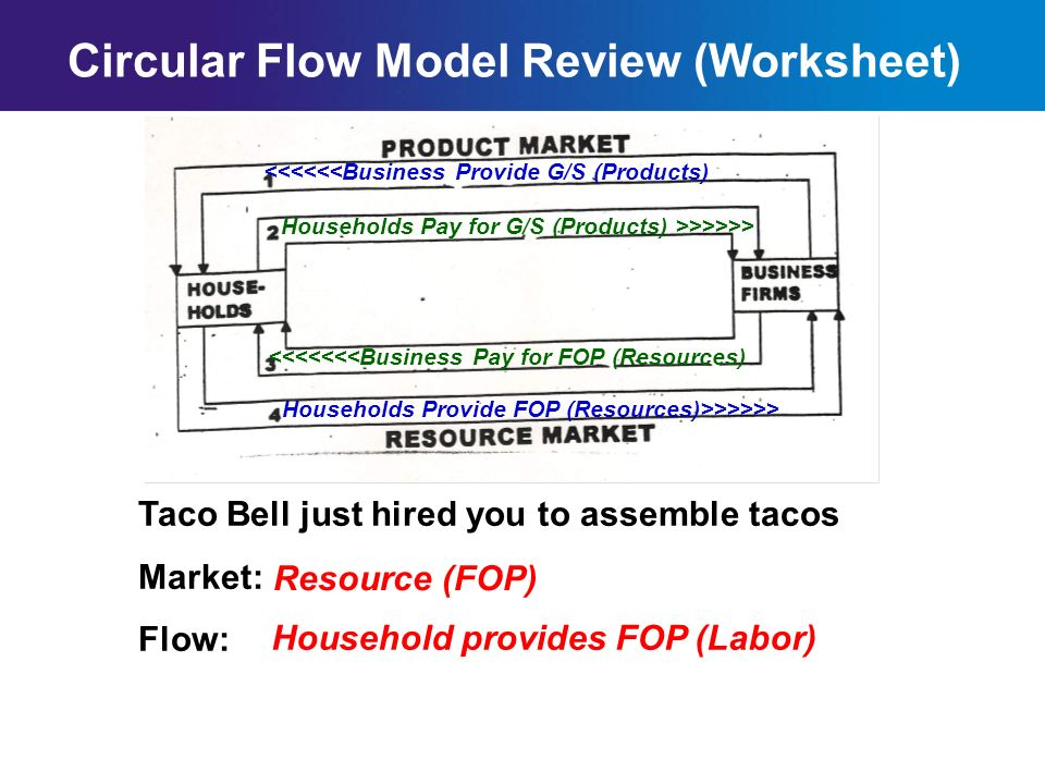 Chapter 2SectionMain Menu Circular Flow Model Review (Worksheet) Households Pay for G/S (Products) >>>>>> <<<<<<Business Provide G/S (Products) <<<<<<<Business Pay for FOP (Resources) Households Provide FOP (Resources)>>>>>> Taco Bell gives you first paycheck ($68.24) Market: Flow: Resource (FOP) Business Pay for FOP (Resources)