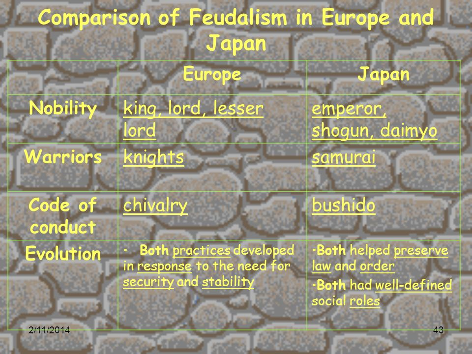 2/11/201443 Comparison of Feudalism in Europe and Japan EuropeJapan Nobilityking, lord, lesser lord emperor, shogun, daimyo Warriorsknightssamurai Code of conduct chivalrybushido Evolution Both practices developed in response to the need for security and stability Both helped preserve law and order Both had well-defined social roles