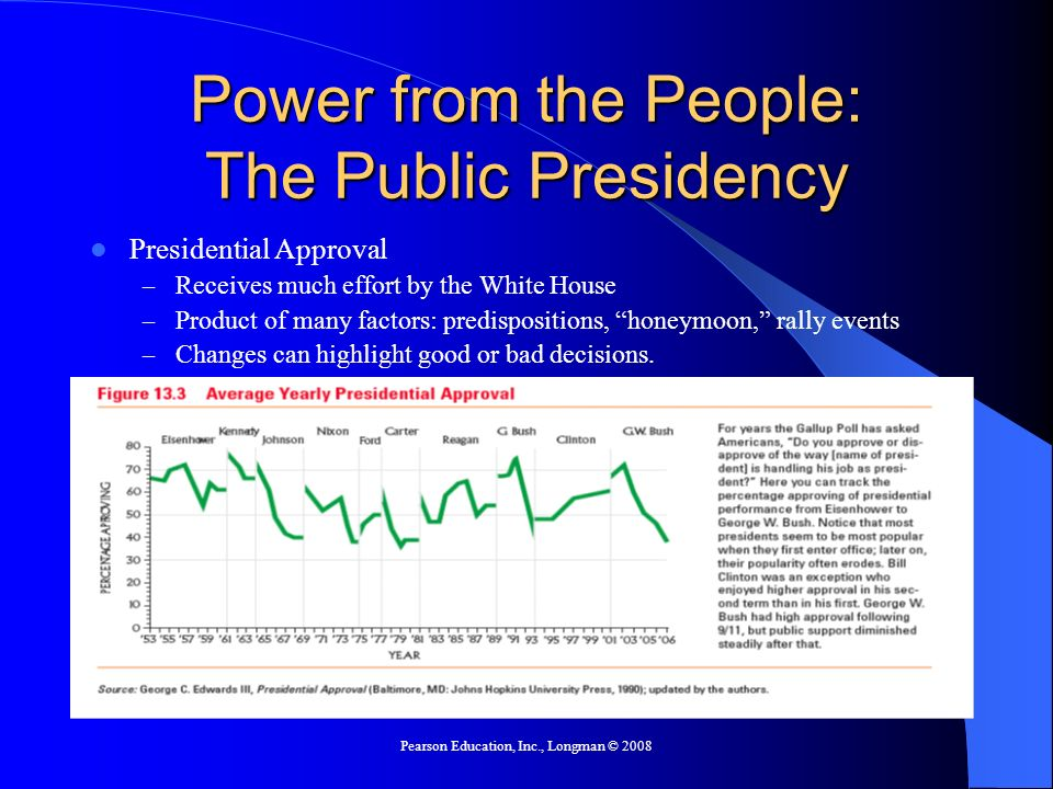 Pearson Education, Inc., Longman © 2008 Power from the People: The Public Presidency Presidential Approval – Receives much effort by the White House –
