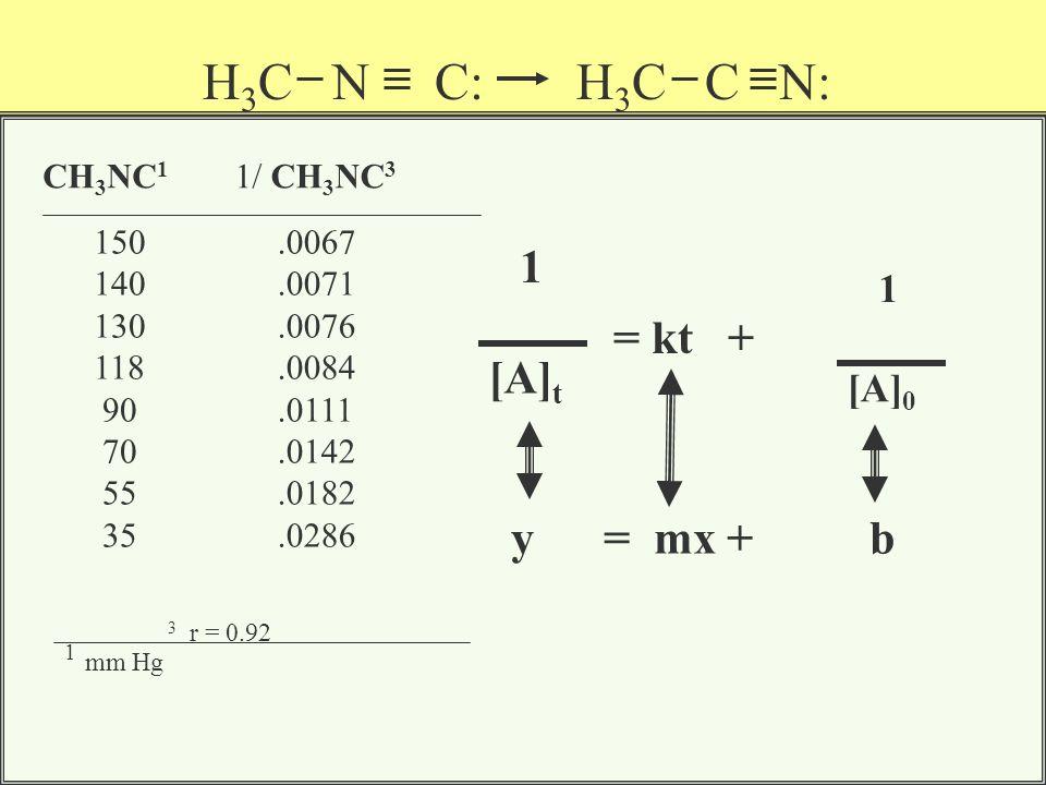 CH 3 NC 1 1 mm Hg 150 140 130 118 90 70 55 35 Ln CH 3 NC 2 5.02 4.94 4.86 4.77 4.49 4.24 4.00 3.55 2 r = 0.98 ln [A] t = - k t + ln [A] 0 y = m x + b H 3 C N C: H 3 C C N: