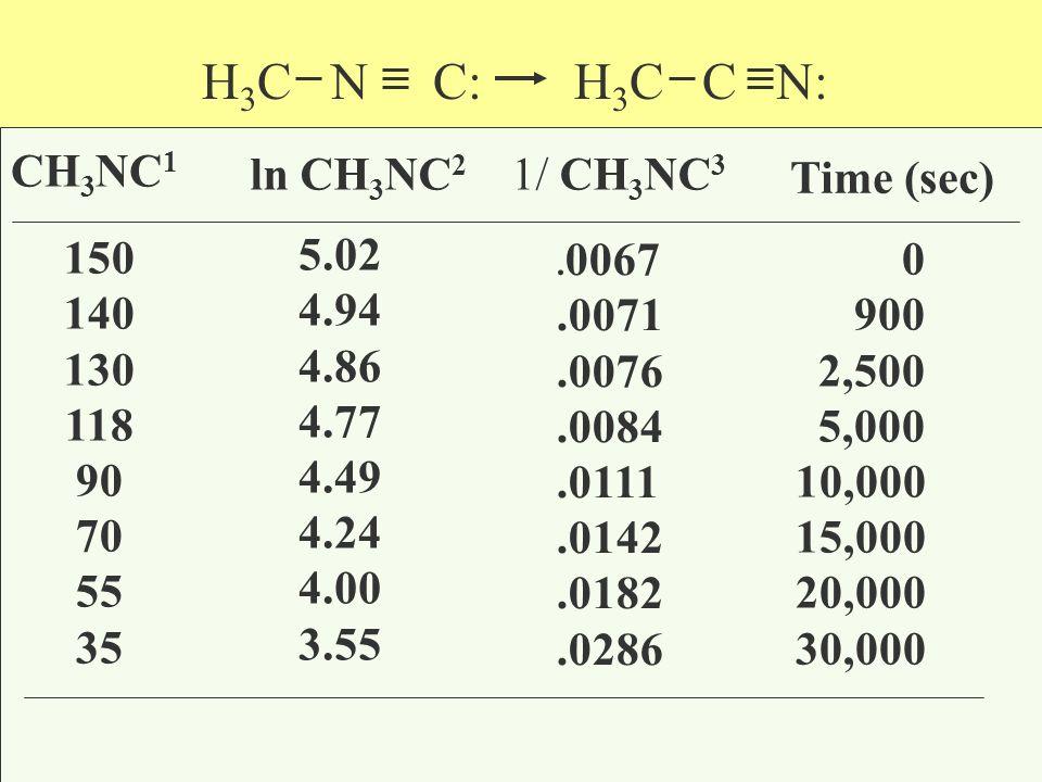 CH 3 NC 1 1 mm Hg 150 140 130 118 90 70 55 35 1/ CH 3 NC 3.0067.0071.0076.0084.0111.0142.0182.0286 3 r = 0.92 y = mx + b 1 = kt + [A] t 1 [A] 0 H 3 C N C: H 3 C C N: