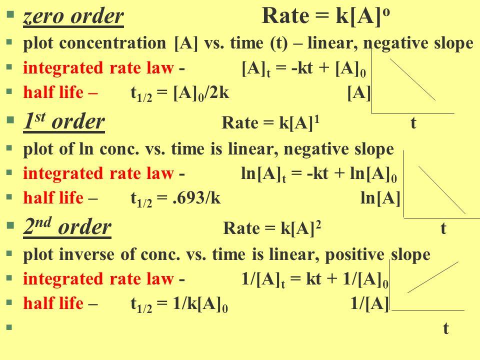 CH 3 NC 1 Time (sec) 150 140 130 118 90 70 55 35 0 900 2,500 5,000 10,000 15,000 20,000 30,000 H 3 C N C: H 3 C C N: 1/ CH 3 NC 3.