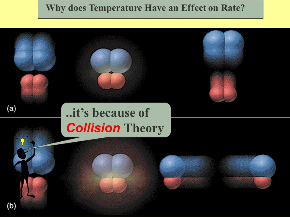 Examining the Relationship Between the Rate Constant and Temperature