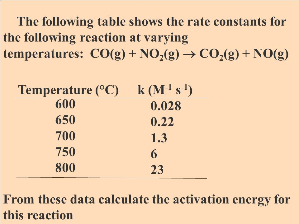The following table shows the rate constants for the rearrangement of CH 3 CN (methyl isonitrile) at various temperatures Temperature (°C)k (s -1 ) 189.7 198.9 230.3 251.2 2.52 x 10 -5 5.25 x 10 -5 6.30 x 10 -4 3.16 x 10 -3 From these data calculate the activation energy of this reaction Mastering the Arrhenius Equation with your TI