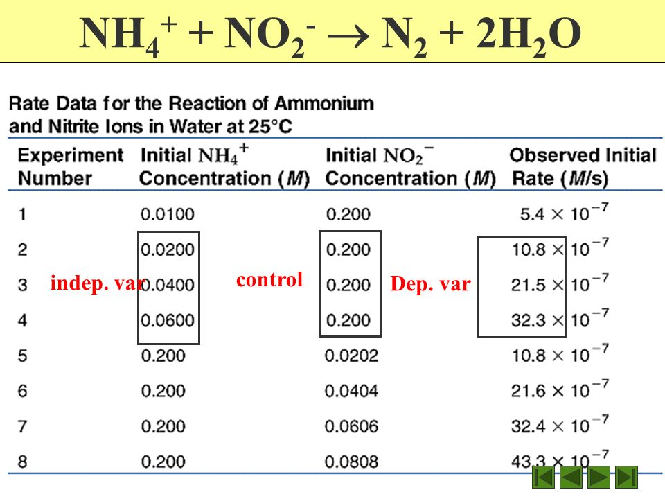 Rate N 2 + 3H 2 2NH 3 R or rate = -Δ[N 2 ] = M/s Δt How do the three chemicals compare