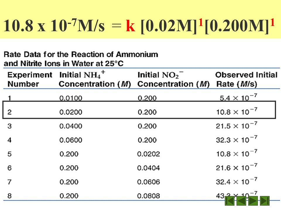 R = k [NH 4 + ] 1 [NO 2 ] 1