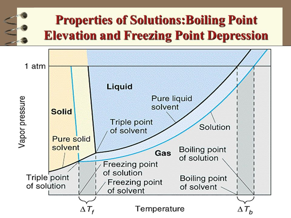 Properties of Solutions:Boiling Point Elevation and Freezing Point Depression