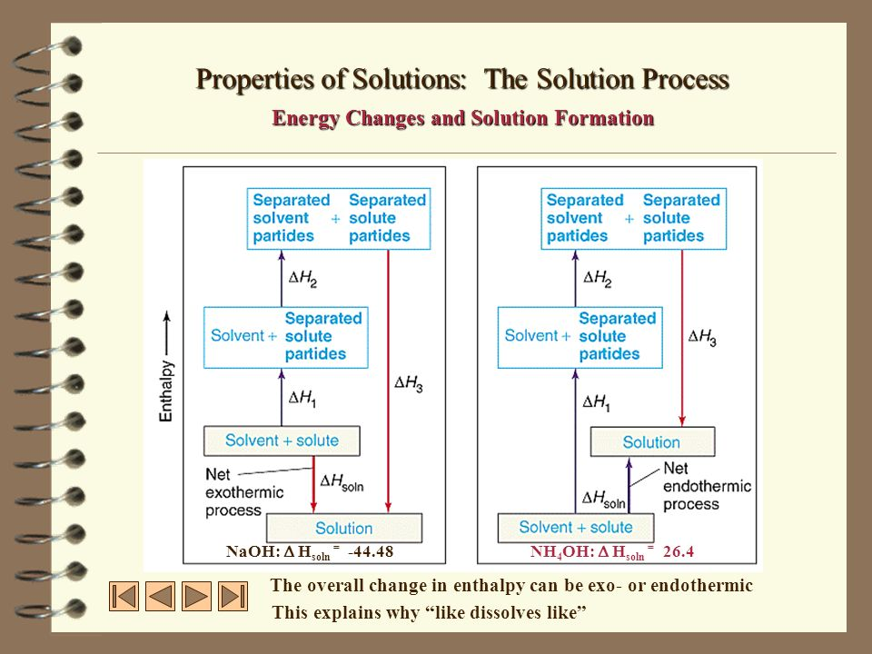 Properties of Solutions: Solution Formation, Spontaneity and Disorder…WHY DOES THIS STUFF DISSOLVE.