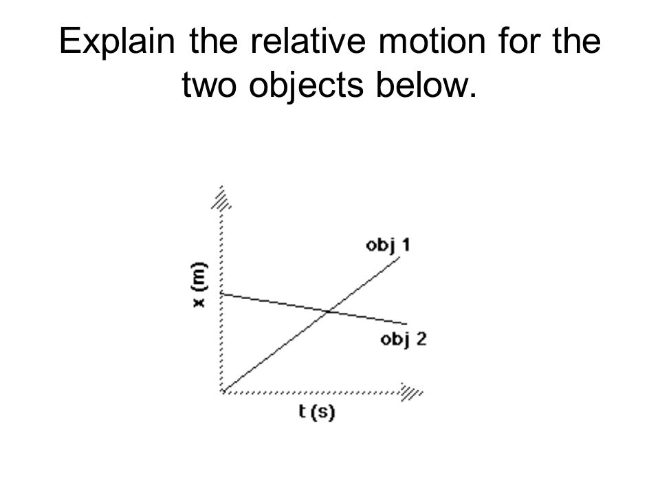 Explain the relative motion for the two objects below.