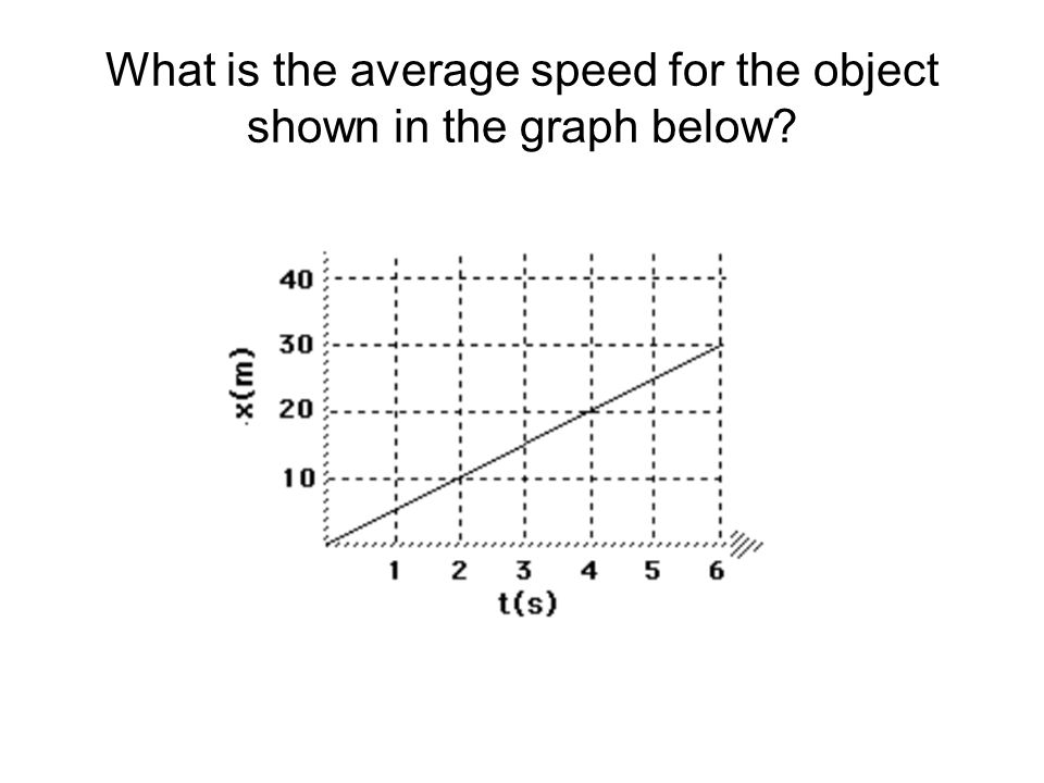 What is the average speed for the object shown in the graph below?