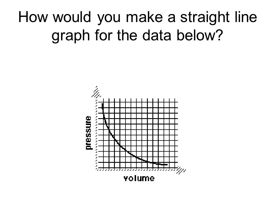 How would you make a straight line graph for the data below?