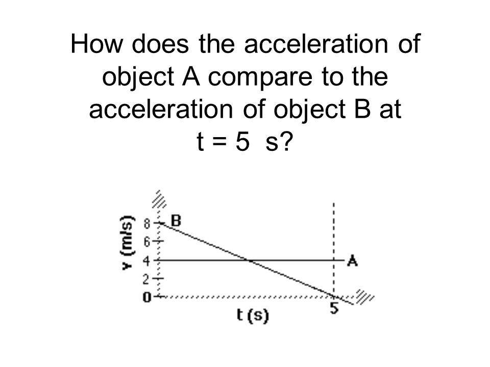 How does the acceleration of object A compare to the acceleration of object B at t = 5 s?