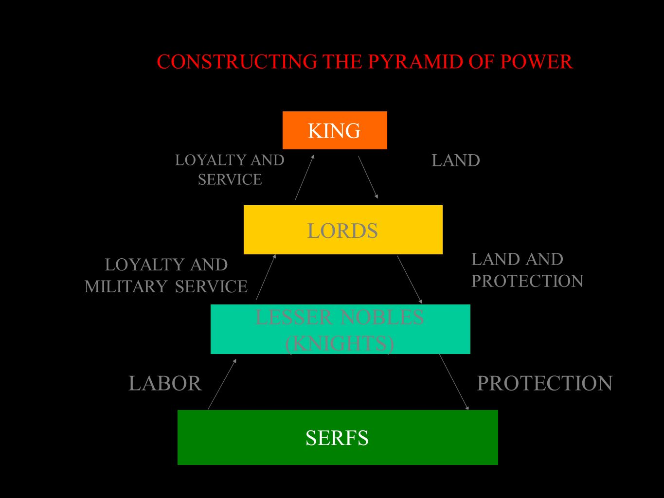 CONSTRUCTING THE PYRAMID OF POWER LESSER NOBLES (KNIGHTS) LABORPROTECTION LORDS KING SERFS LAND AND PROTECTION LAND LOYALTY AND SERVICE LOYALTY AND MI