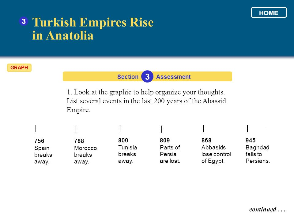 3 1. Look at the graphic to help organize your thoughts. List several events in the last 200 years of the Abassid Empire. Section 3 Assessment continu