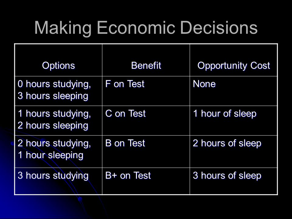 Making Economic Decisions What other option do you have other than using 3 hours for one task? What other option do you have other than using 3 hours