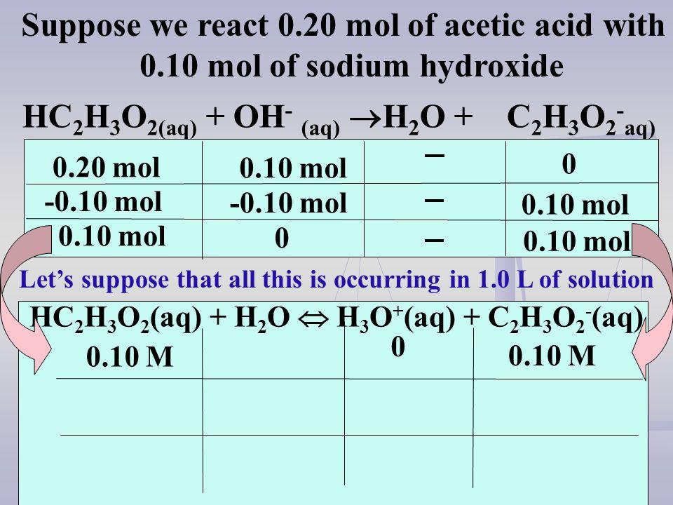 HC 2 H 3 O 2(aq) + OH - (aq) H 2 O + C 2 H 3 O 2 - aq) Suppose we react 0.20 mol of acetic acid with 0.10 mol of sodium hydroxide 0.20 mol 0.10 mol -0