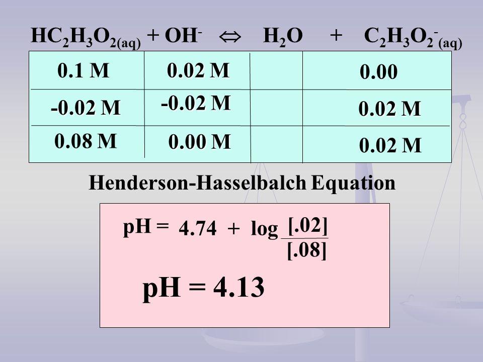 HC 2 H 3 O 2(aq) + OH - H 2 O + C 2 H 3 O 2 - (aq) 0.1 M 0.02 M -0.02 M 0.00 0.02 M 0.00 M 0.08 M Henderson-Hasselbalch Equation pH = 4.74 + log [.02]
