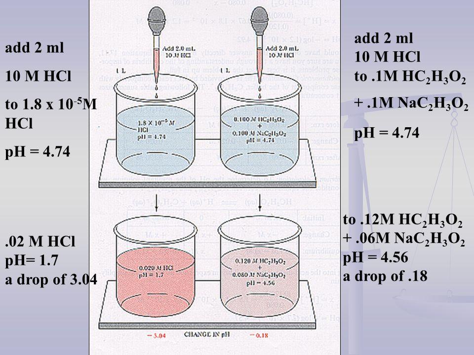 add 2 ml 10 M HCl to 1.8 x 10 -5 M HCl pH = 4.74 add 2 ml 10 M HCl to.1M HC 2 H 3 O 2 +.1M NaC 2 H 3 O 2 pH = 4.74.02 M HCl pH= 1.7 a drop of 3.04 to.