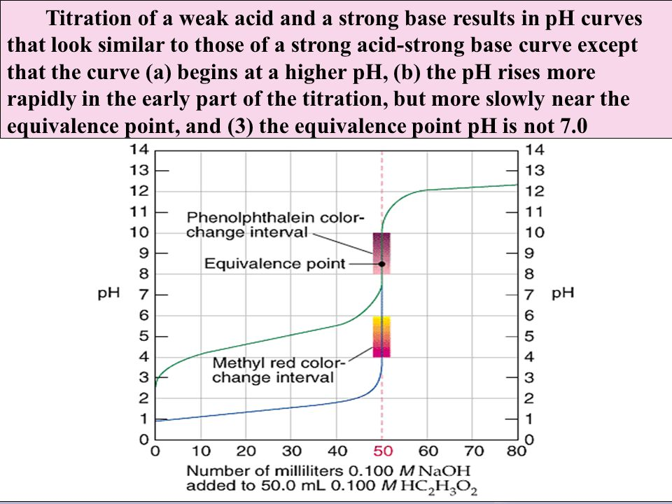 Titration of a weak acid and a strong base results in pH curves that look similar to those of a strong acid-strong base curve except that the curve (a
