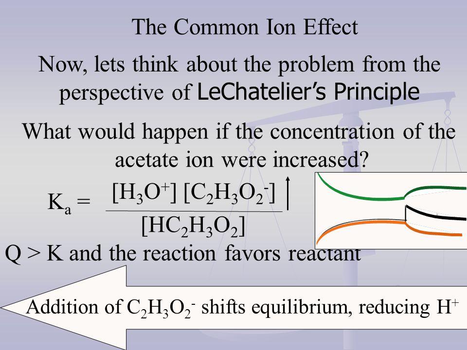 HC 2 H 3 O 2(aq) + OH - H 2 O + C 2 H 3 O 2 - (aq) 0.1 M 0.02 M -0.02 M 0.00 0.02 M 0.00 M 0.08 M Henderson-Hasselbalch Equation pH = 4.74 + log [.02] [.08] pH = 4.13