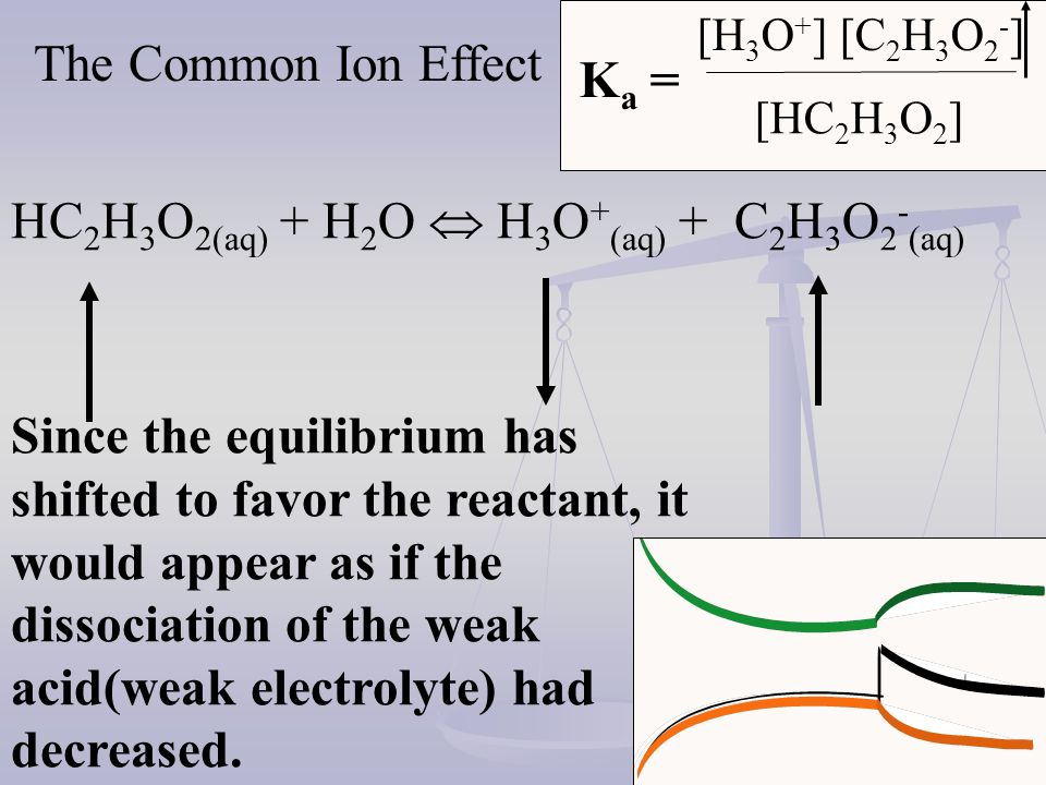 HC 2 H 3 O 2(aq) + H 2 O H 3 O + (aq) + C 2 H 3 O 2 - aq 0.10 0 0.02 M pH = 1.7 H + from HCl Completely dissociates therefore the pH is calculated without regard for the weak acid pH = -log [0.02]