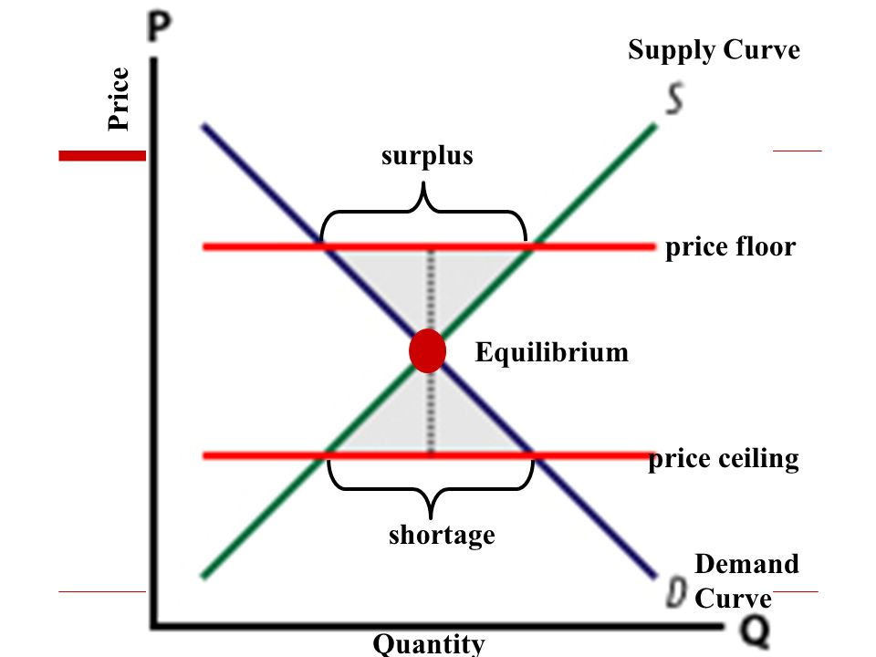 surplus shortage price floor price ceiling Equilibrium Supply Curve Demand Curve Quantity Price