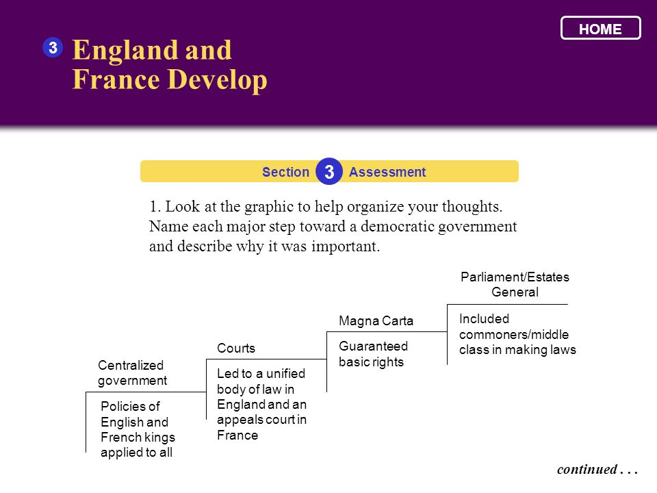 England and France Develop 3 1. Look at the graphic to help organize your thoughts. Name each major step toward a democratic government and describe w
