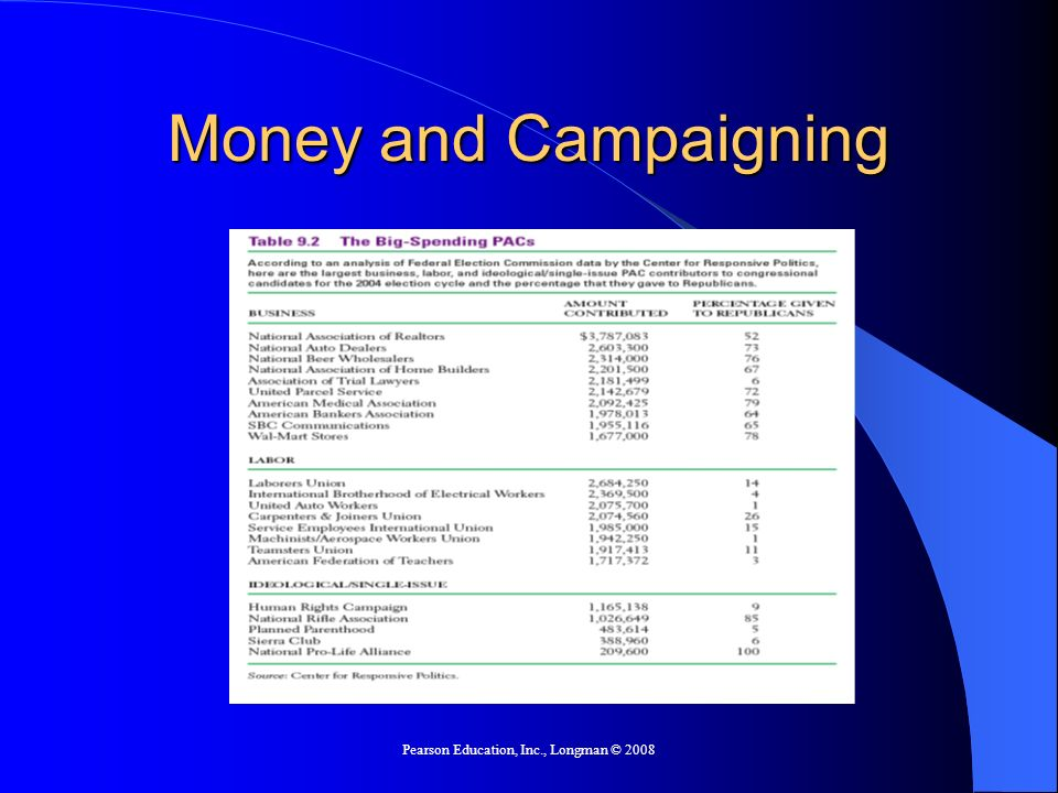 Pearson Education, Inc., Longman © 2008 Money and Campaigning