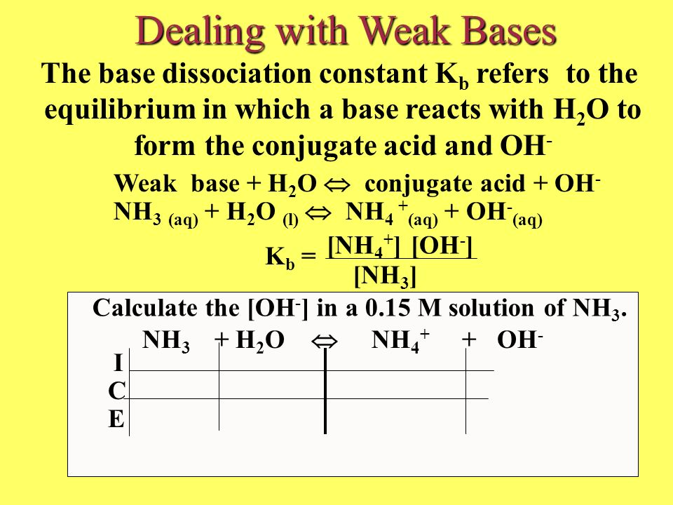 NH 3 + H 2 O NH 4 + + OH - I C E Dealing with Weak Bases Weak base + H 2 O conjugate acid + OH - NH 3 (aq) + H 2 O (l) NH 4 + (aq) + OH - (aq) K b = [