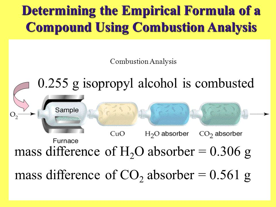 Determining the Empirical Formula of a Compound Using Combustion Analysis Combustion Analysis mass difference of H 2 O absorber = 0.306 g mass differe