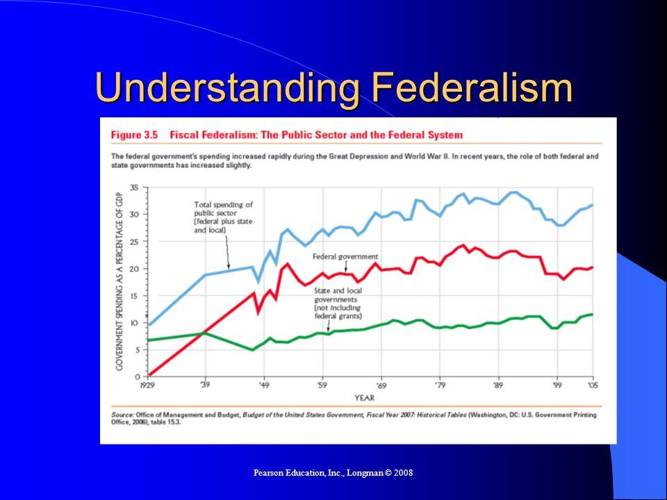 Pearson Education, Inc., Longman © 2008 Understanding Federalism