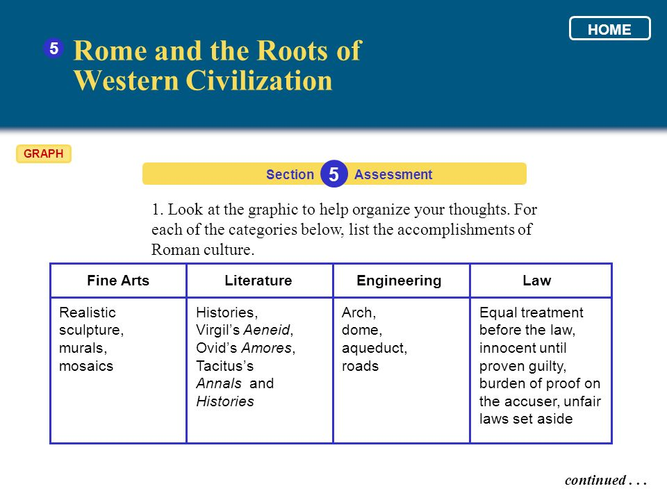 1. Look at the graphic to help organize your thoughts. For each of the categories below, list the accomplishments of Roman culture. Section 5 Assessme