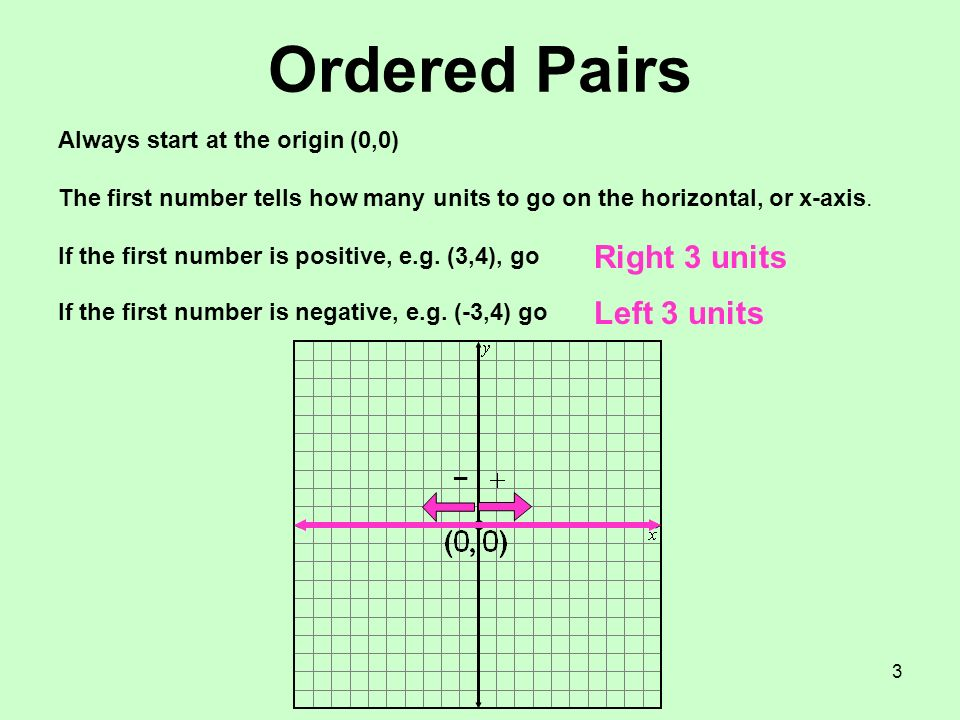 3 Ordered Pairs Always start at the origin (0,0) The first number tells how many units to go on the horizontal, or x-axis. If the first number is posi