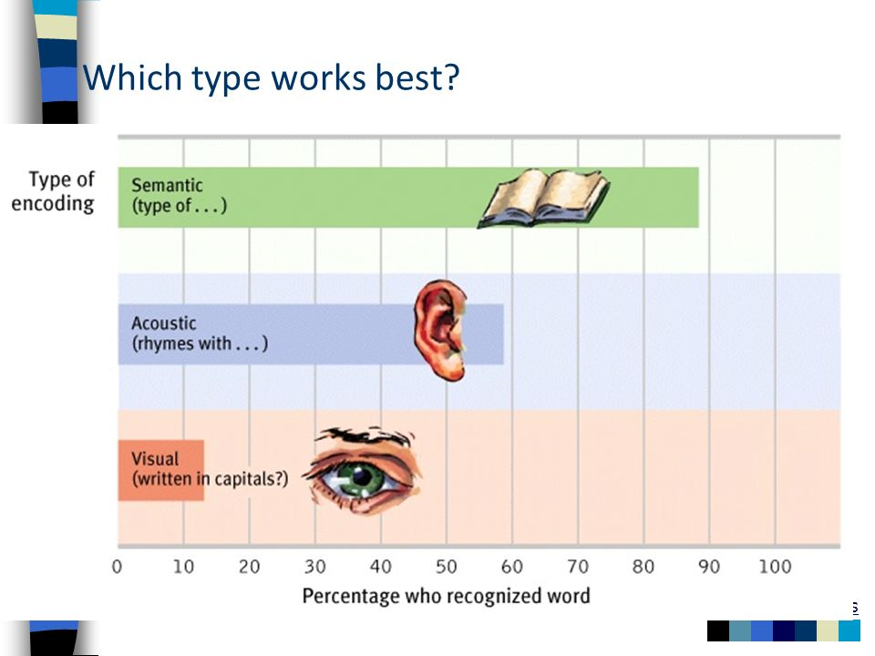 Which type works best?