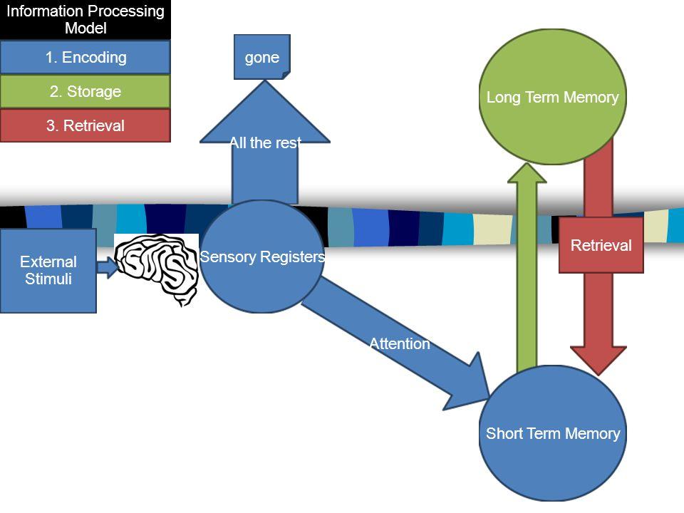 Attention All the rest External Stimuli Sensory Registers gone Short Term Memory Long Term Memory Retrieval 1. Encoding 3. Retrieval 2. Storage Inform