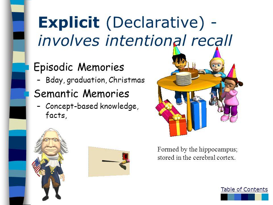 Explicit (Declarative) - involves intentional recall Episodic Memories –Bday, graduation, Christmas Semantic Memories –Concept-based knowledge, facts,