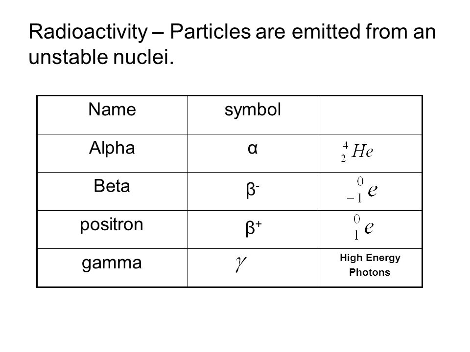 Radioactivity – Particles are emitted from an unstable nuclei. positron High Energy Photons gamma β-β- Beta αAlpha symbolName β+β+