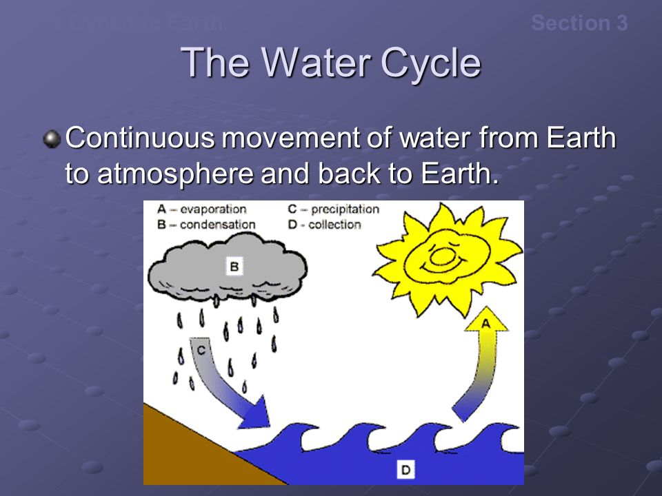 The Dynamic EarthSection 3 The Water Cycle Continuous movement of water from Earth to atmosphere and back to Earth.