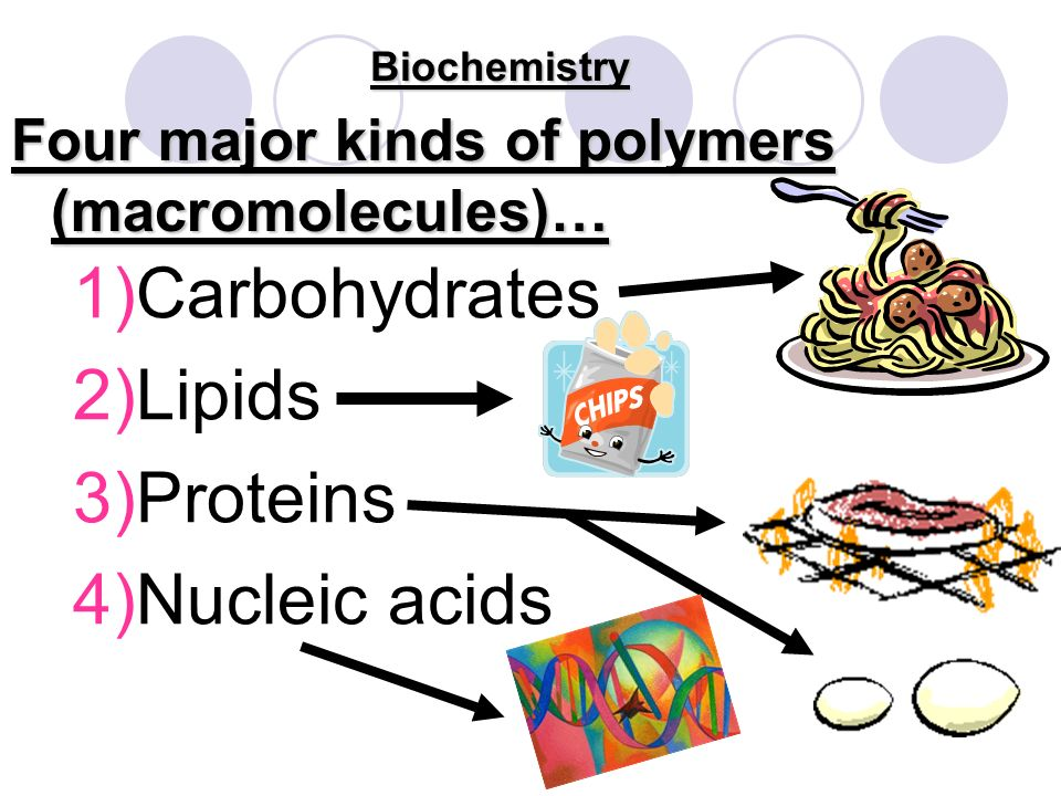 Biochemistry Organic Compounds Monomers Polymer Basic units that repeat over and over large compound formed from combinations of many monomers