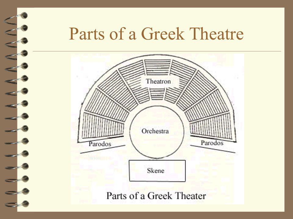 Parts of a Greek Theatre