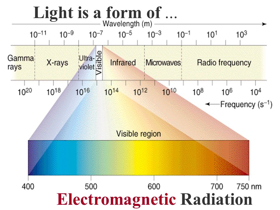 Light is a form of... Electromagnetic Radiation