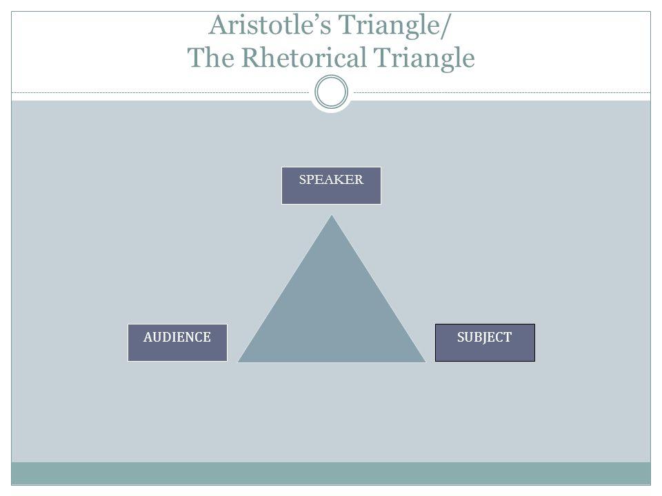 Aristotles Triangle/ The Rhetorical Triangle SPEAKER SUBJECTAUDIENCE