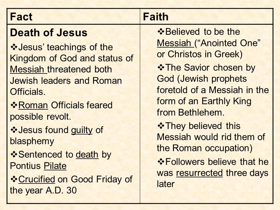 FactFaith Death of Jesus Jesus teachings of the Kingdom of God and status of Messiah threatened both Jewish leaders and Roman Officials.