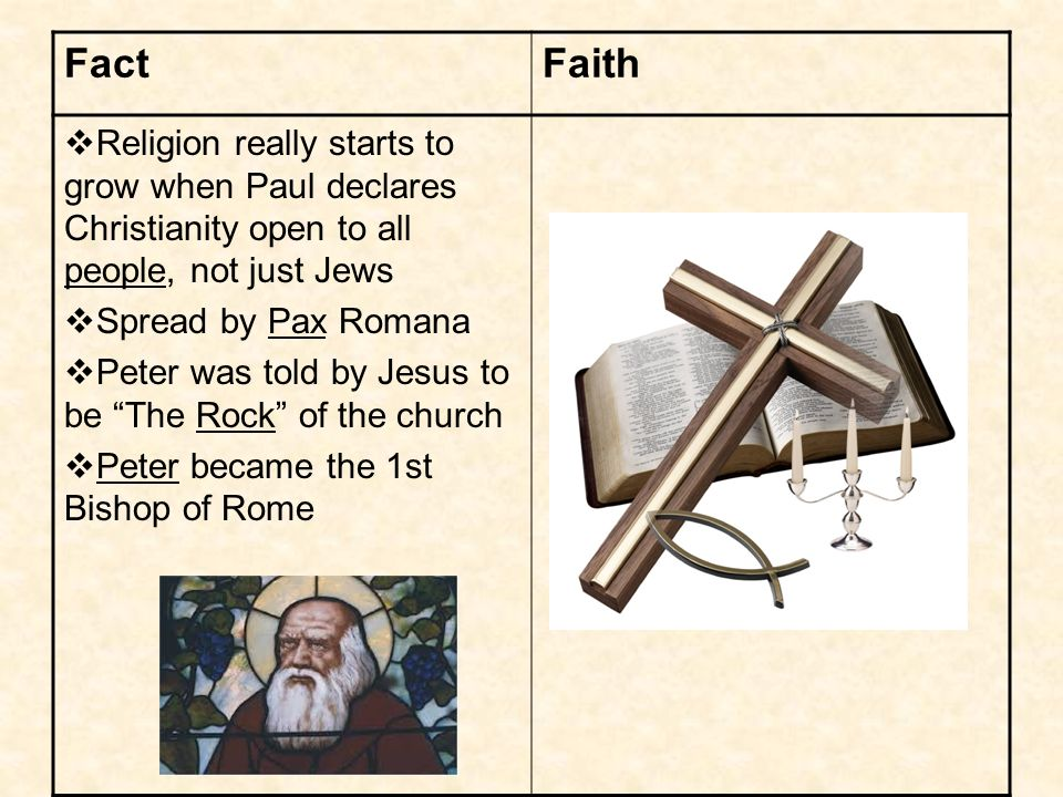 FactFaith Religion really starts to grow when Paul declares Christianity open to all people, not just Jews Spread by Pax Romana Peter was told by Jesus to be The Rock of the church Peter became the 1st Bishop of Rome