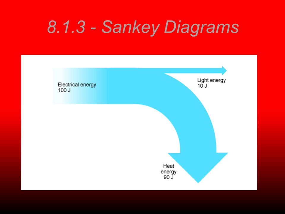 8.1.3 - Sankey Diagrams