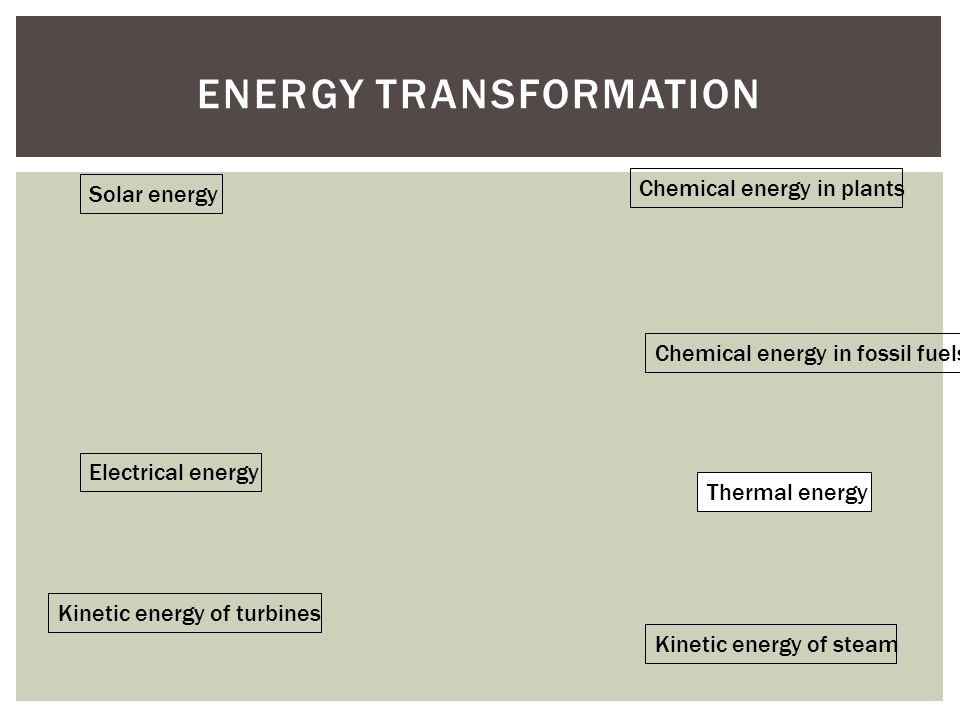 ENERGY TRANSFORMATION Solar energy Chemical energy in plants Chemical energy in fossil fuels Thermal energy Kinetic energy of steam Kinetic energy of turbines Electrical energy
